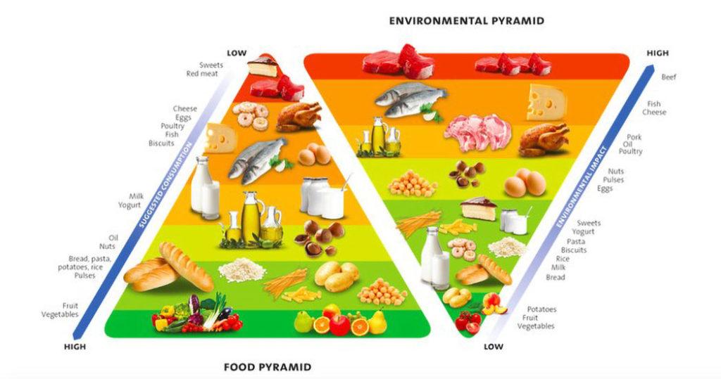 La piramide alimentare della salute per corpo e ambiente